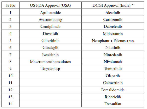 Oncology & Haematology drugs that received regulatory drug authority approval in 2017 and 2018